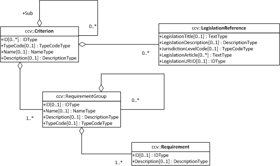 Data model uml representation of the parts of the core criterion data model used in the espd request ccuart Images